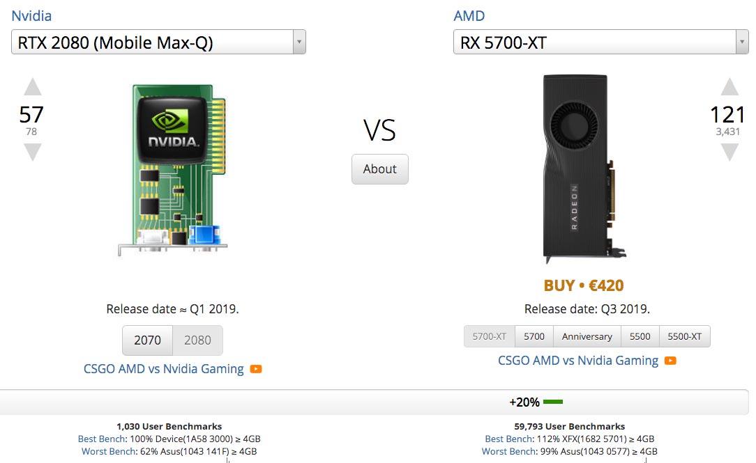Nvidia RTX 2080 vs RX 5700 XT Compare
