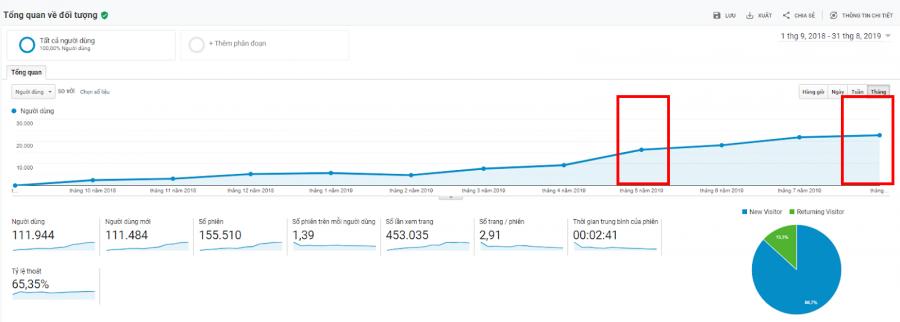 Biểu đồ số người dùng của website