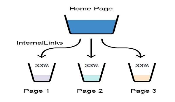 Navigational Internal Links là gì? Đây là loại liên kết nội bộ giúp tạo nên một trang Web cấu trúc điều hướng chính