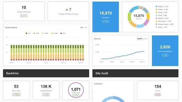 Google Analytics có thể tạo Dashboard thể hiện các thông số SEO một cách chi tiết, dễ hiểu