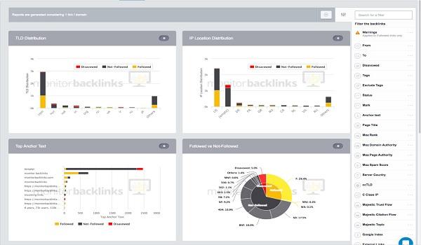 Monitor Backlinks là một trong những công cụ Check Backlink đối thủ vô cùng hiệu quả.