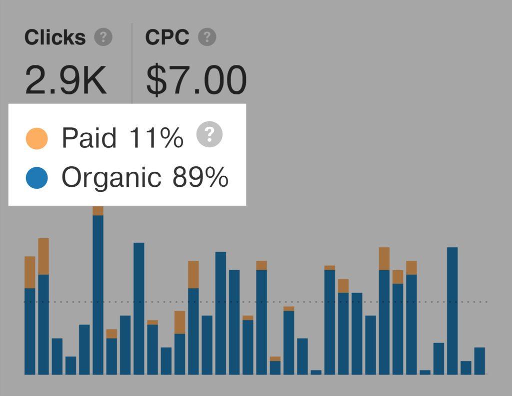 Tỷ lệ số người click chuột vào organic results và paid results