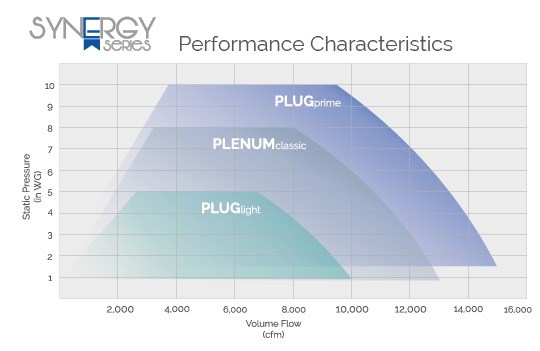 Synergy Series Performance