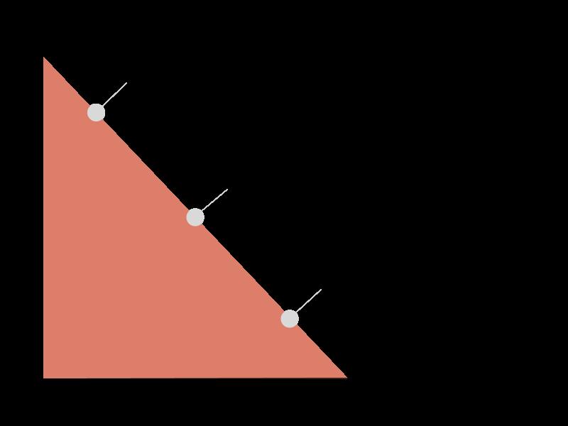 grafico estrategia datos
