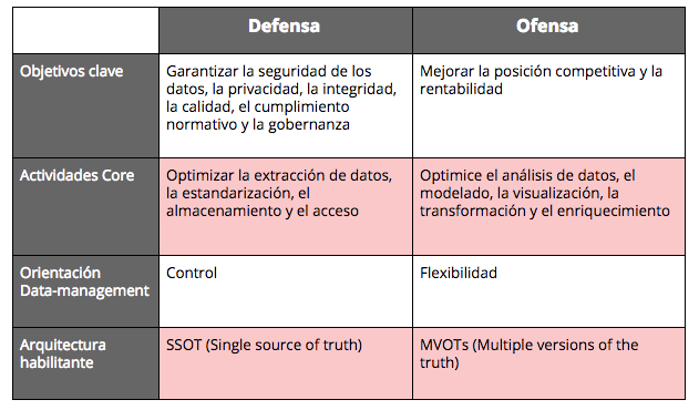 tabla ofensa defensa datos