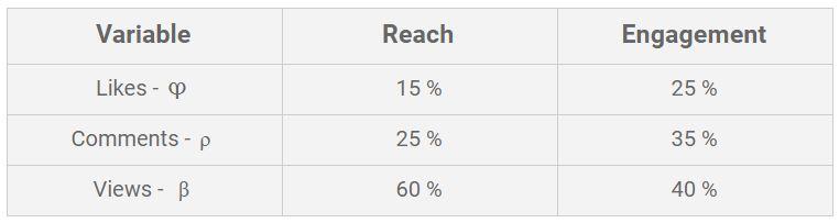 influencer generalized metric