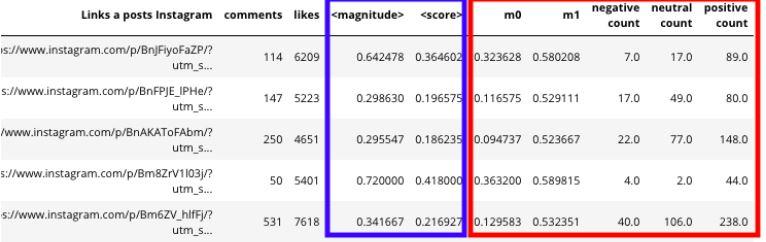 tabla de sentimientos resultados publicacion