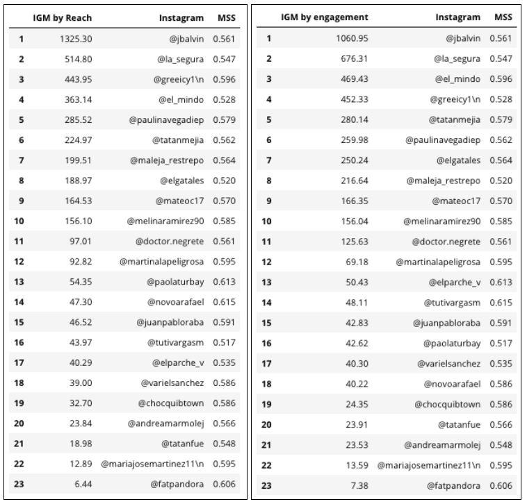 tablas ranking influenciadores