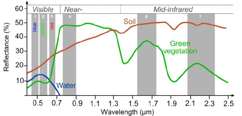 Firma espectral para agua, tierra y vegetación