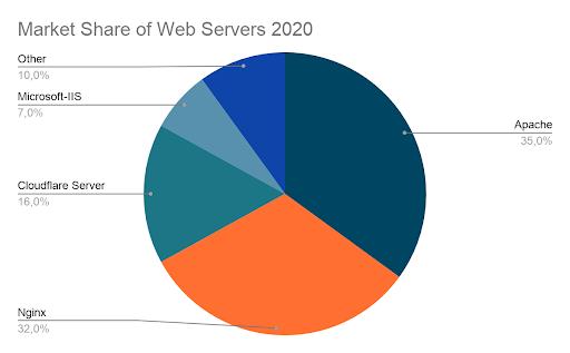 web servers rating 2020
