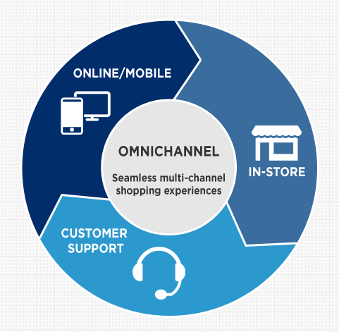 Ominchannel User Experience