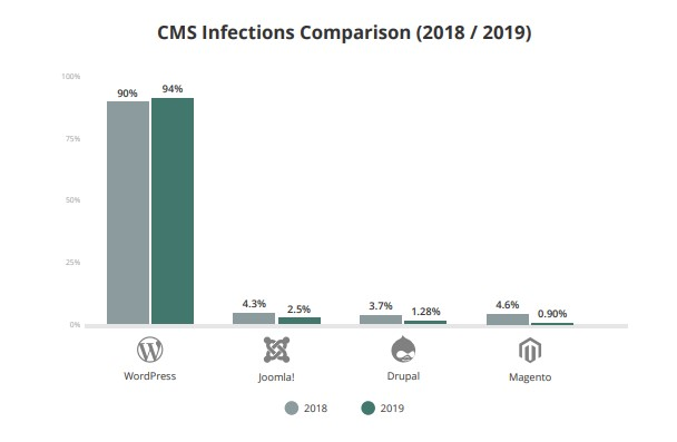 CMS infections 2018-2019 Sucuri Report