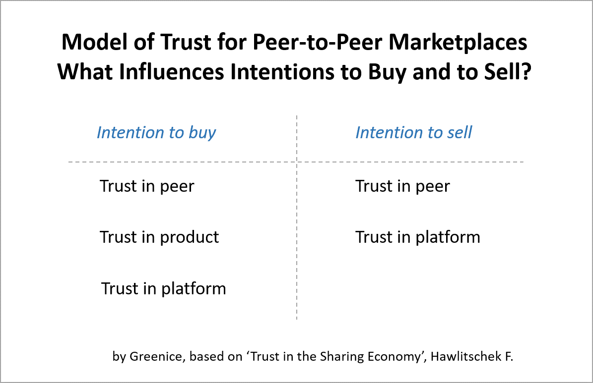 Model of Trust for P2P Marketplaces