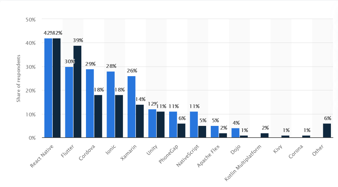 Cross-platform mobile frameworks used by developers worldwide 2019 and 2020 Published by Shanhong Liu, Jul 2, 2020 React Native is the most popular cross-platform mobile framwork used by global developers, according to a 2020 developer survey. According to the survey, 42 percent of software developers used React Native. Roughly one third of mobile developers use cross-platform technologies or frameworks; the rest of mobile developers use native tools. Cross-platform mobile frameworks
