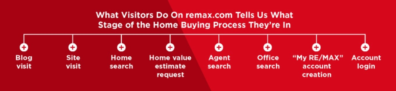 remax buying stages