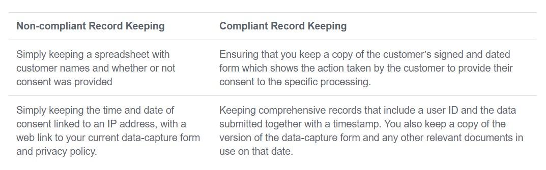 GDPR Comliant Record Keeping