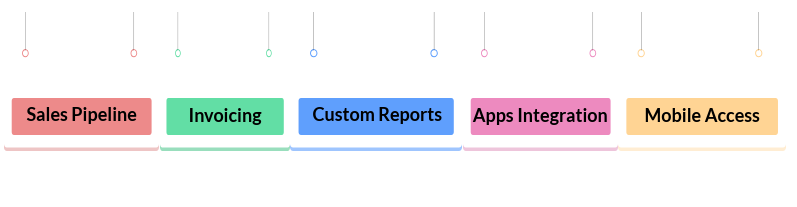 CRM features 2