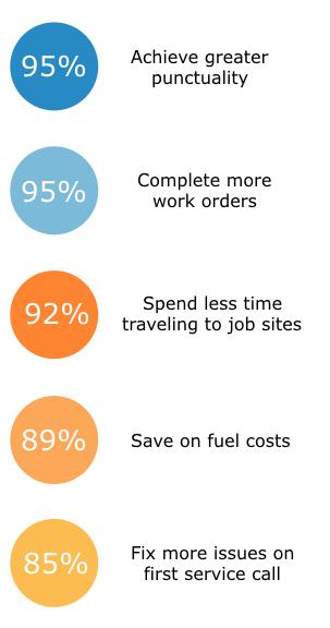 benefits of FSM
