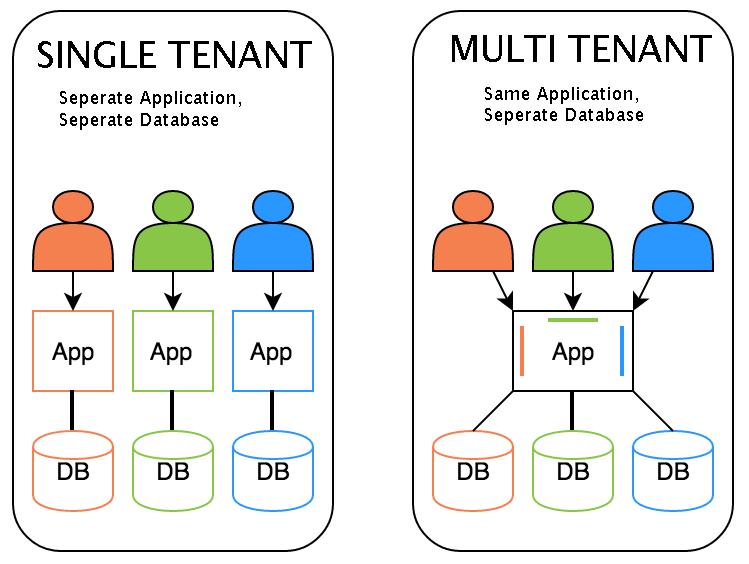 multi and single tenant
