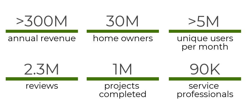 statistics on HomeAdvosor