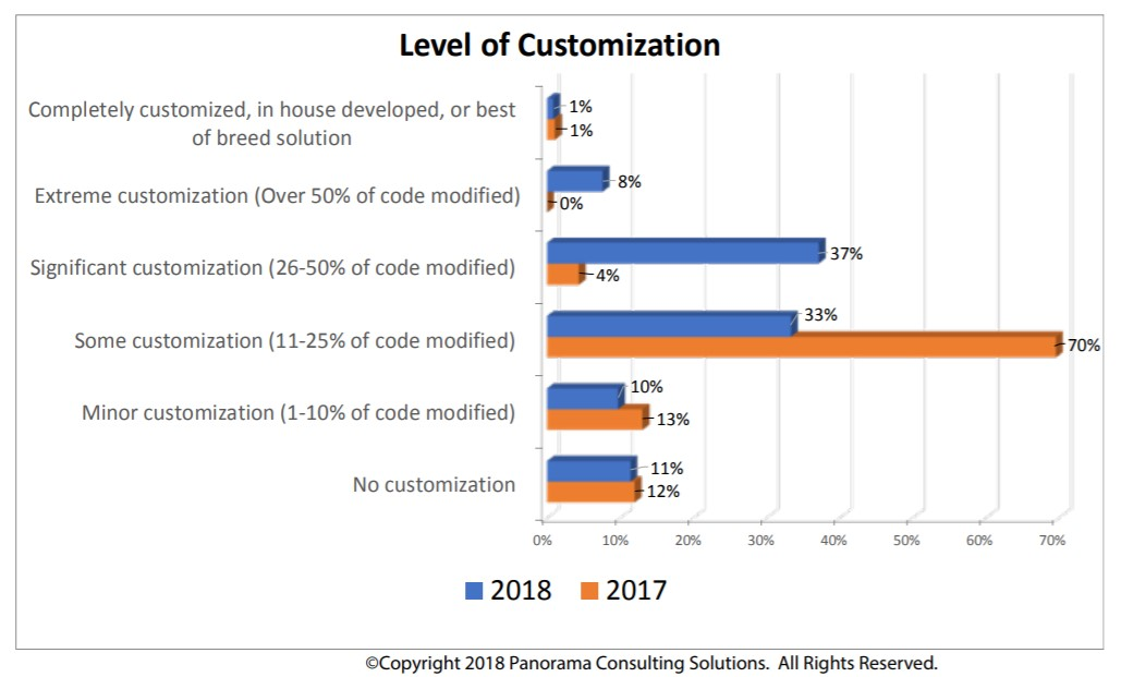 ERP customization statistics from Panorama