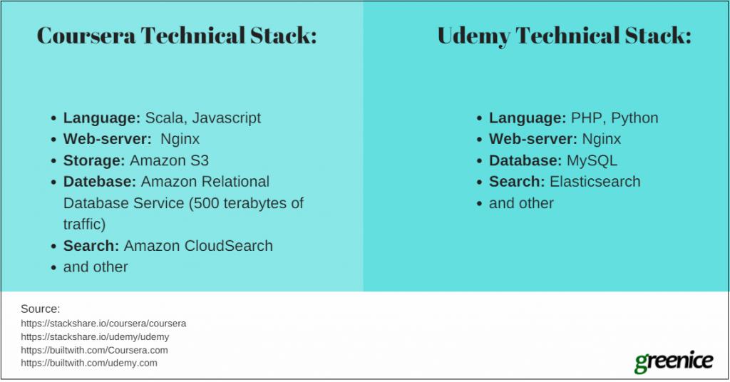 coursera tech stack