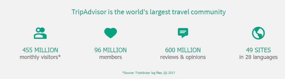 Tripadvisor insights