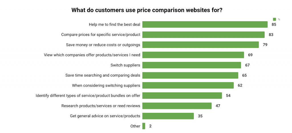 what customers use PCWs