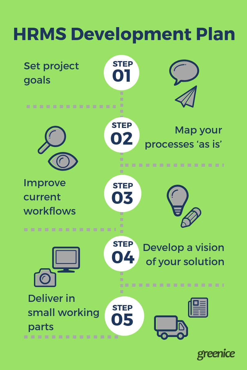 HRMS Design Process by Greenice