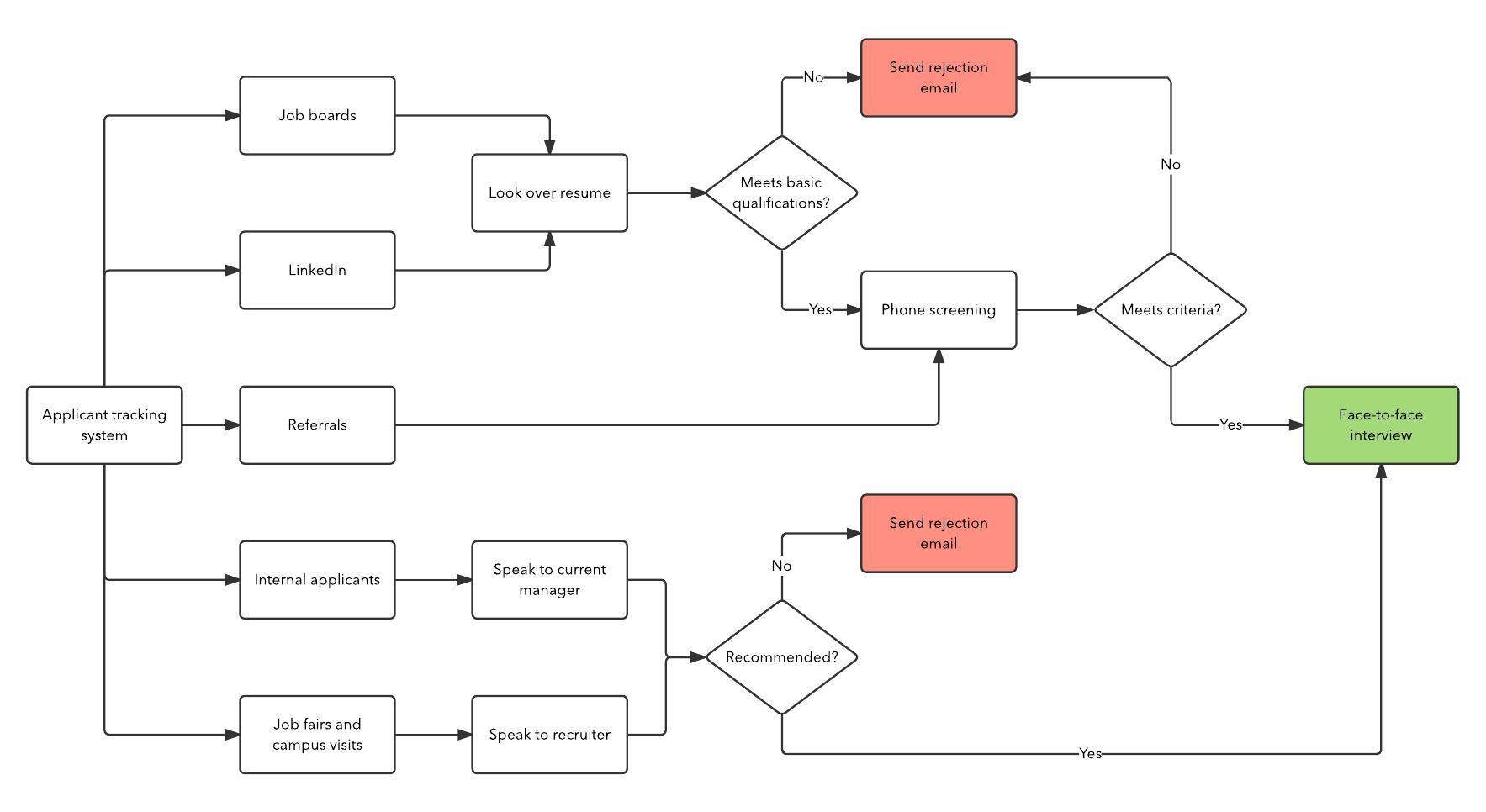 Recruitment Worklow Chart