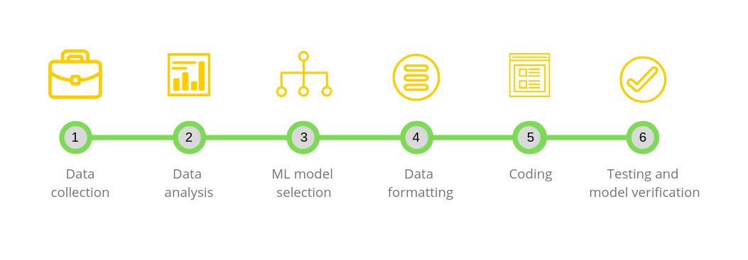 Steps of ML model development