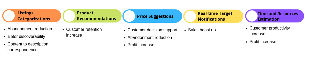 Recommendations benefits