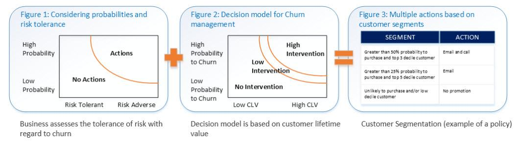 Churn model