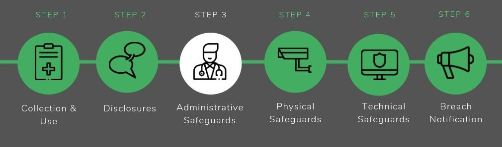 Administrative Safeguards - HIPAA Compliance