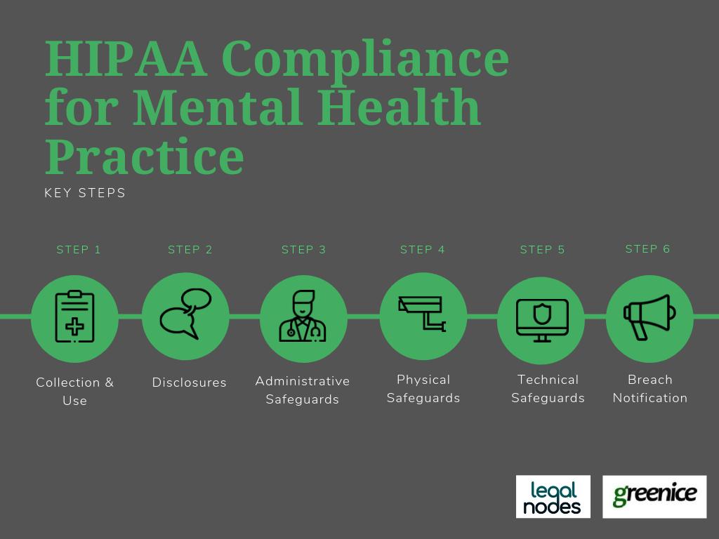 HIPAA Compliance for Mental Health Practice