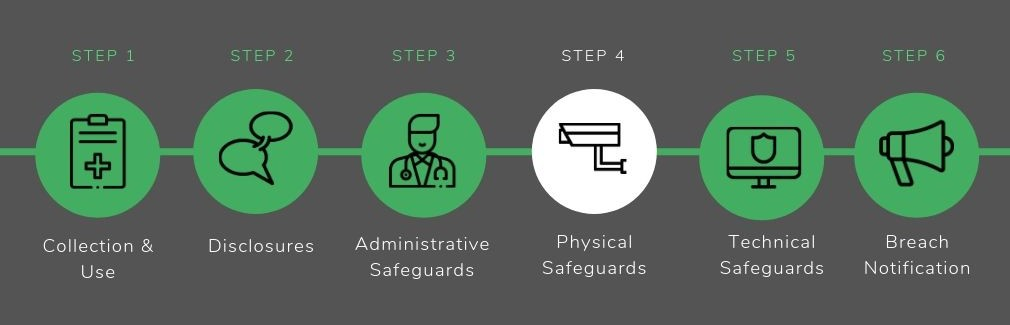 Physical Safeguards - HIPAA Compliance