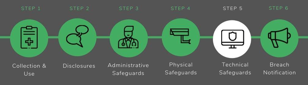 Technical Safeguards - HIPAA Compliance