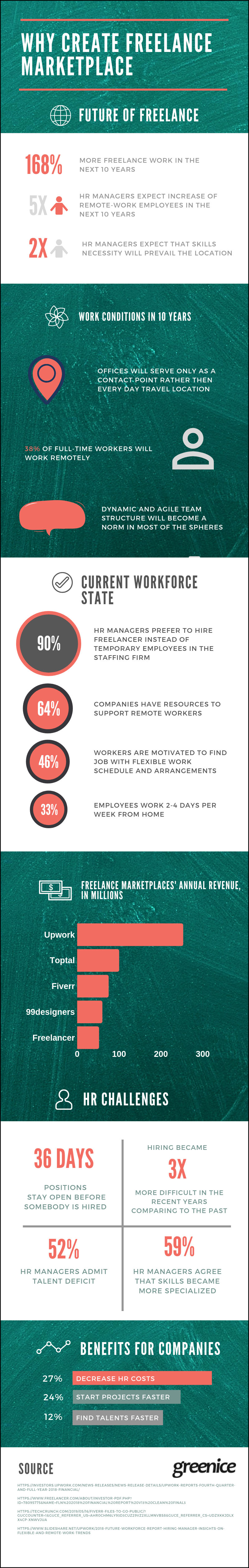 why creat freelance marketplace