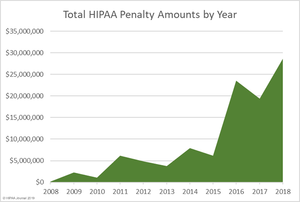 rising penalties from HIPAA