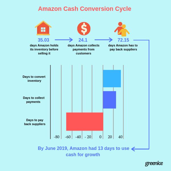 Amazon's CCC