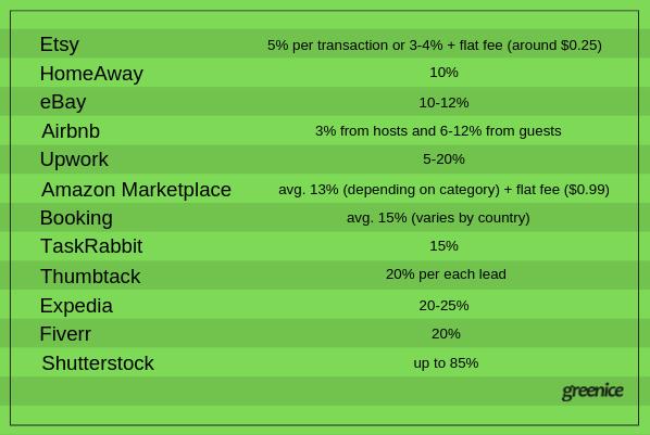 Marketplaces business models