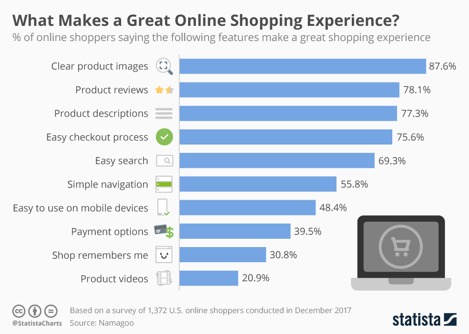 Survey on shopping experience
