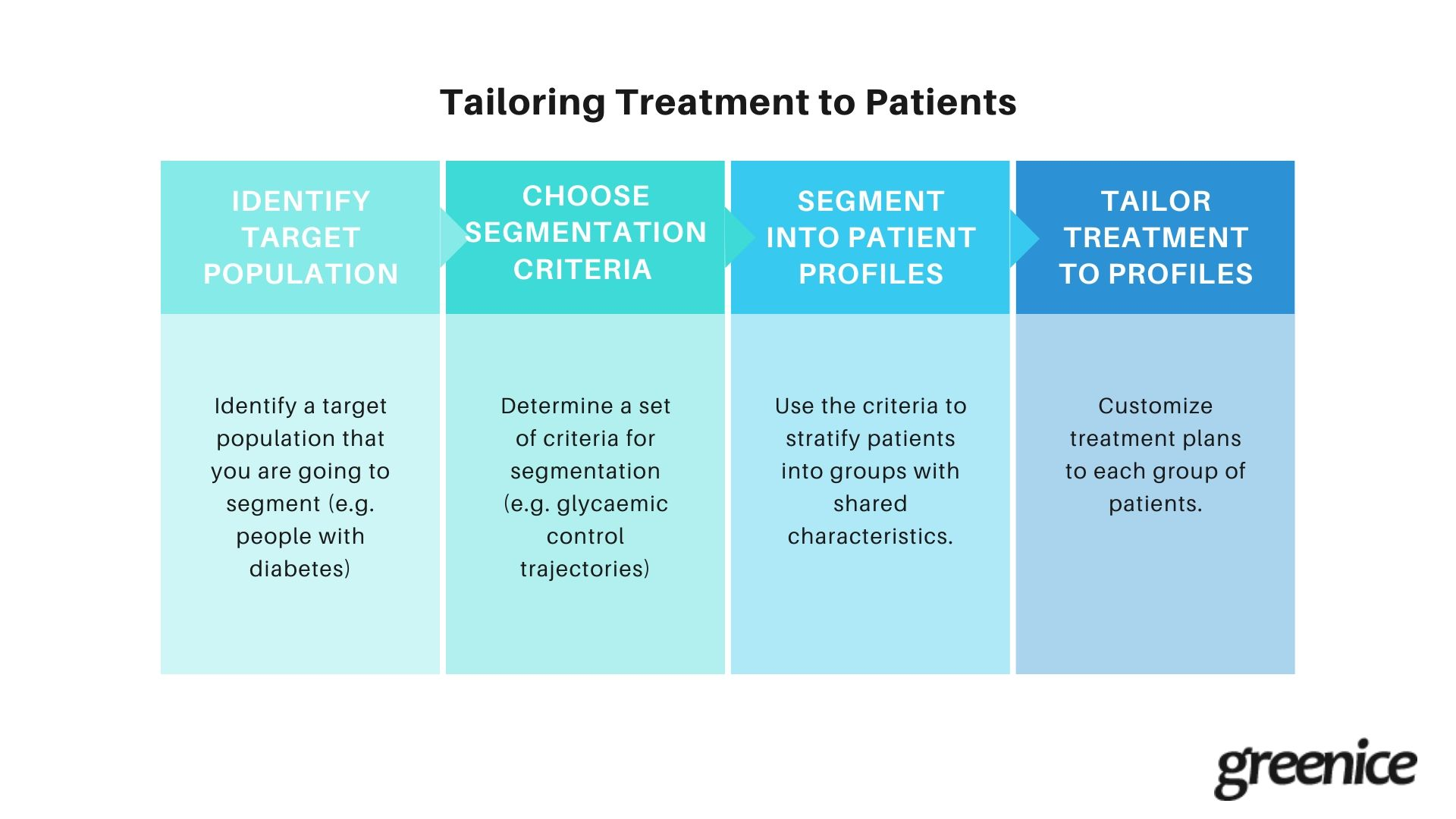 Patient profiling with a CRM