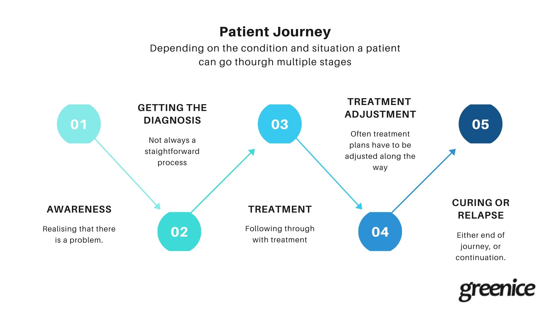 Covering the entire patient journey with a CRM