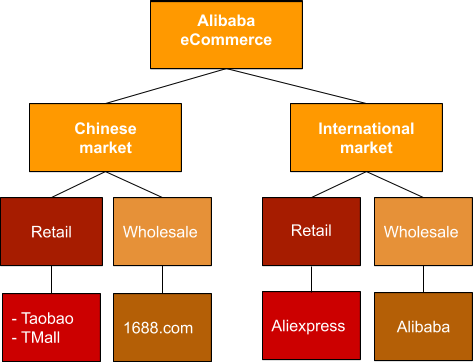 Alibaba websites