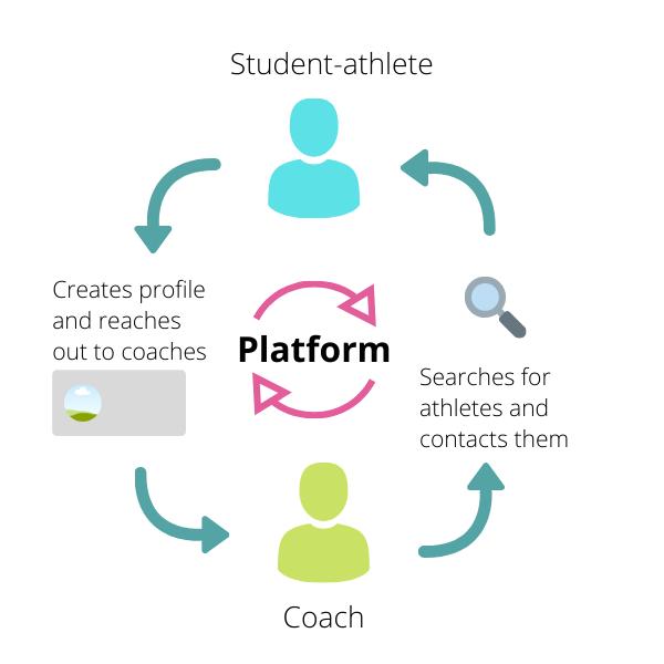 college sports recruitment website