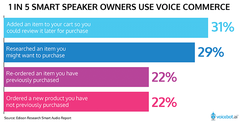 use of voice orders
