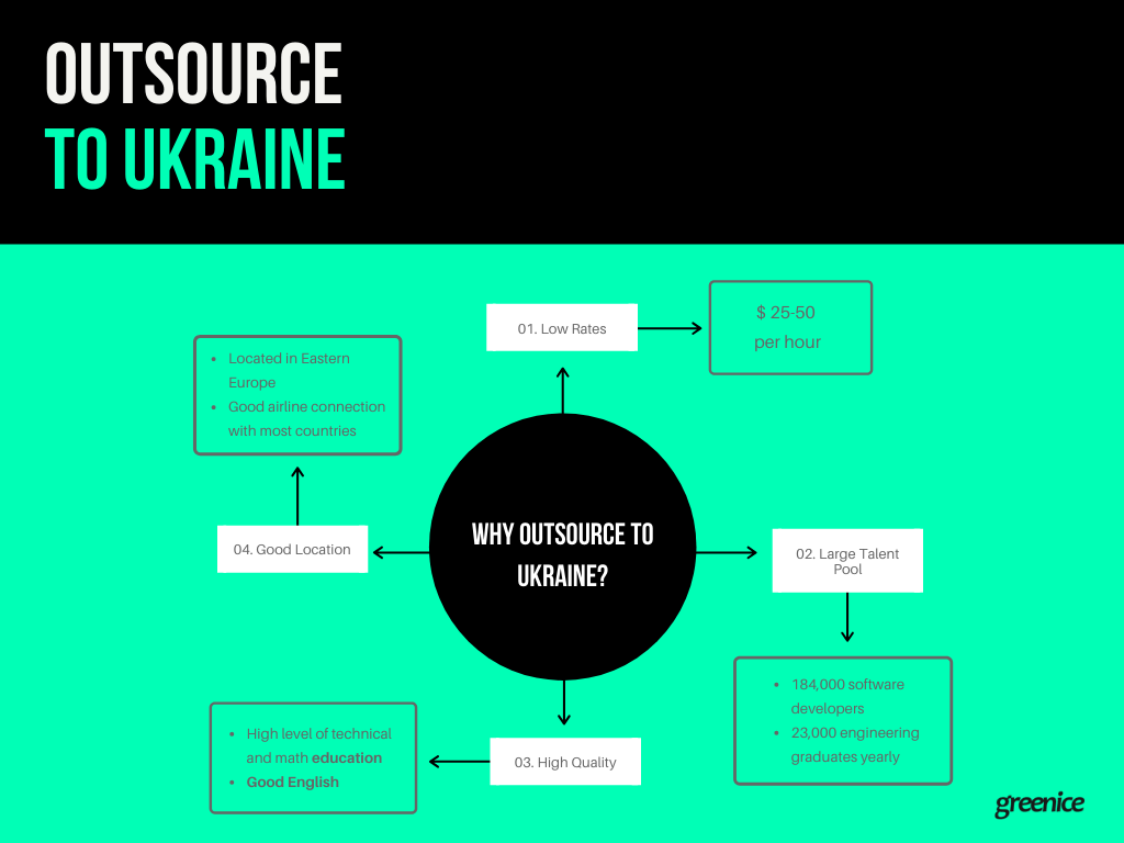 Outsource to Ukraine