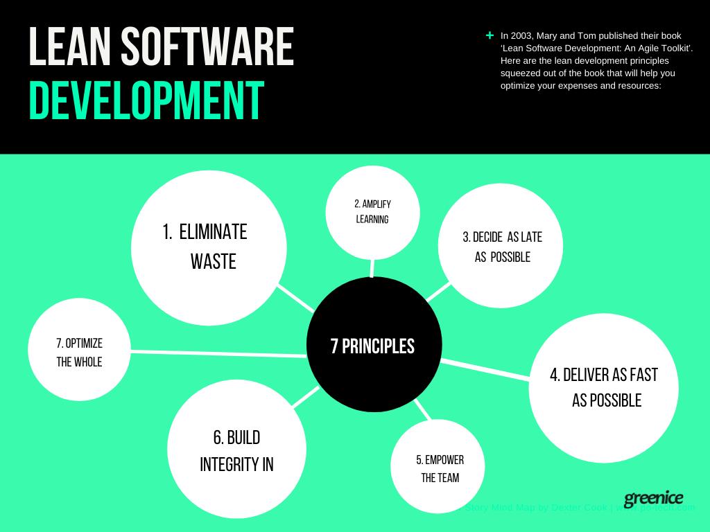 Lean Development principles