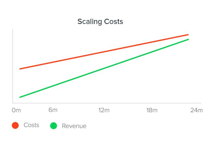 SaaS costs vs revenue